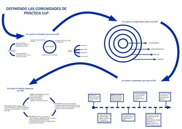 diagrama funcionamiento CoP