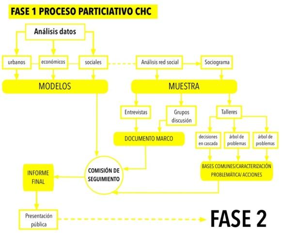 DIAGRAMA PROCESO FASE 1 CHC